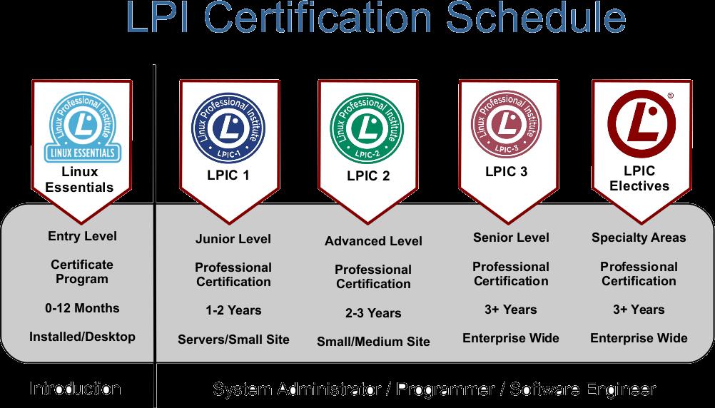 Lpi Certifications Lpi Central