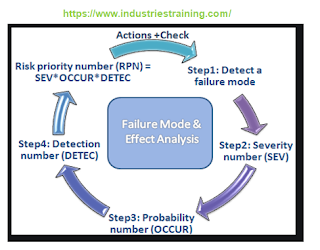 Risk priority number calculation in FMEA