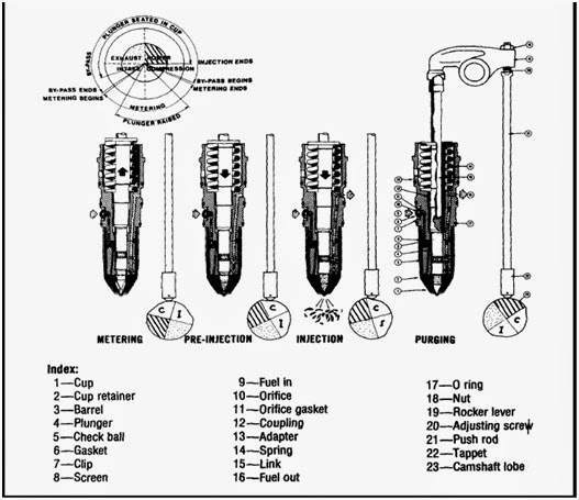 Mesin Diesel Common Rail: Sistem PT pump Cummins 1