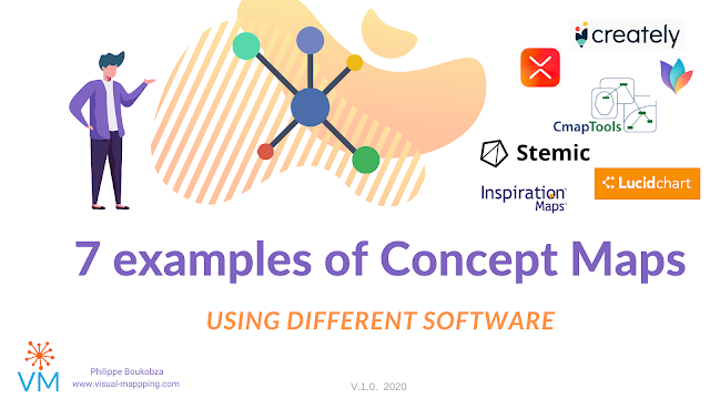 7 examples of concepts maps using various Software