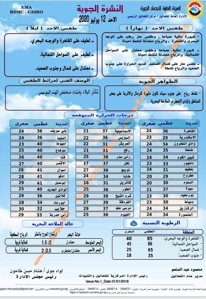 اخبار طقس الاحد 12 يوليو 2020 النشرة الجوية فى مصر