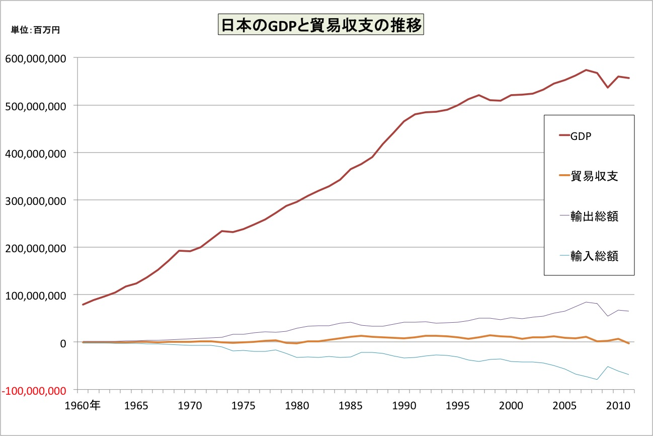 Kazuakatブログ: 輸出立國の噓(日本のGDP統計內訳から分かること)