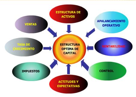 Estructura De Capital Y Costo De Capital Estructura De