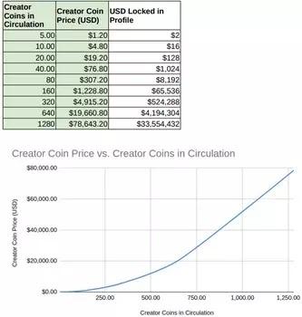 BitClout-Cryptocurrency para Influencers dan Public Figure-1