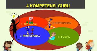 kompetensi guru menurut UU Nomor 14 tahun 2005 tentang guru dan dosen