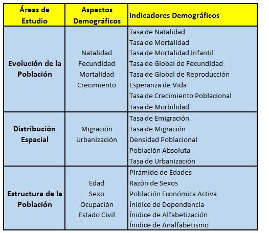 Blog de estad stica indicadores demogr ficos del per for Cuales son las caracteristicas de la oficina