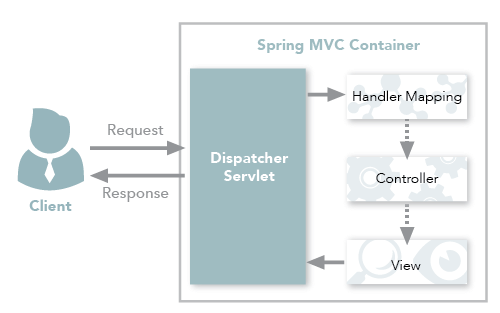 Spring MVC traditional workflow