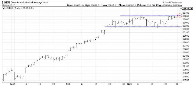 Análisis y tendencia del Dow Jones