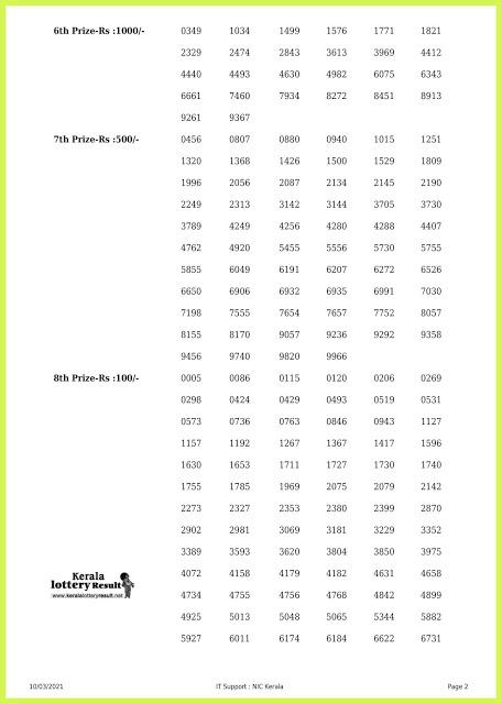 Kerala Lottery Result Today Live 08.03.2021 | AKSHAYA AK 488 Lottery Result