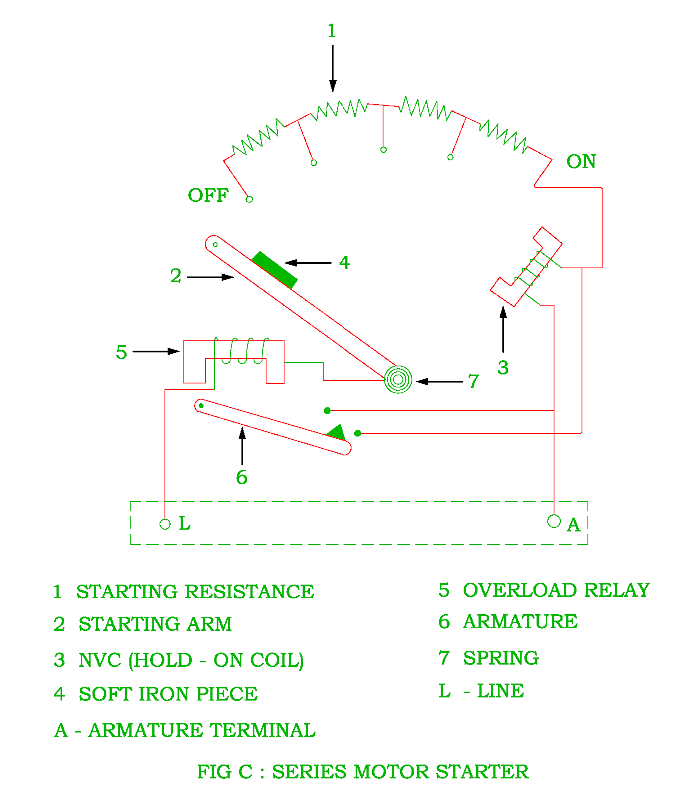 hight resolution of figure b shows a four point starter with internal wiring diagram of a long shunt compound motor