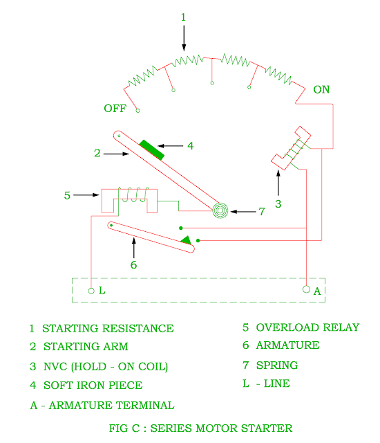 function of starter in the dc motor electrical revolution. Black Bedroom Furniture Sets. Home Design Ideas