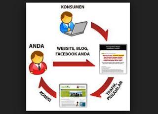 Afiliasi dan Blogging