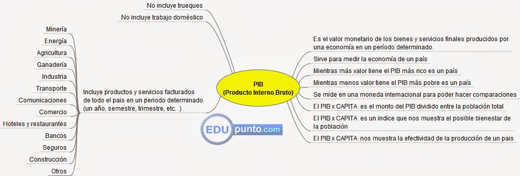 mapa, concepto, conceptual, PIB, producto, interno, bruto, bienestar, país, economía, riqueza, pobreza