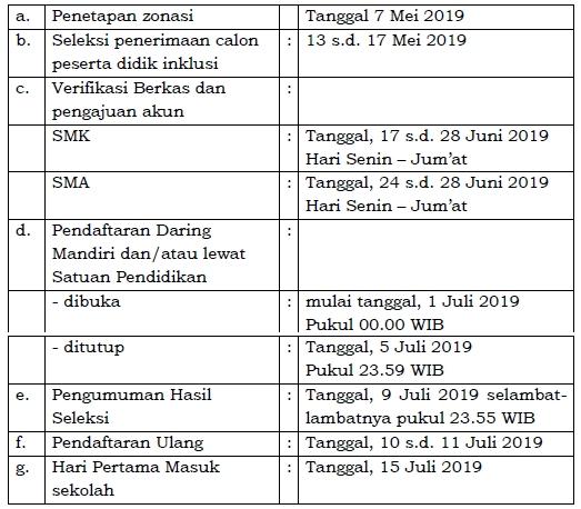Jadwal PPDB Online SMA Negeri dan SMK Negeri 2019-2020 Provinsi Jawa Tengah