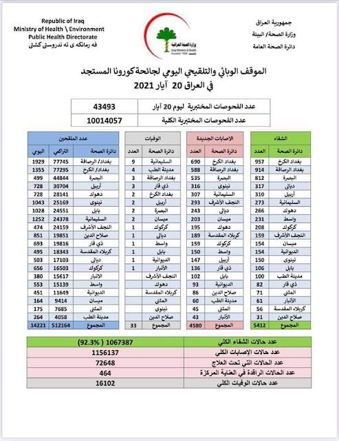 لموقف الوبائي والتلقيحي اليومي لجائحة كورونا في العراق ليوم الخميس الموافق 20 ايار 2021