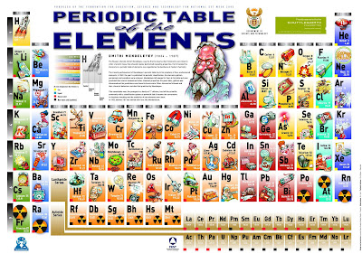 tabla peridica de abundancia una manera interesante de observar la tabla peridica es a travs de las abundancias de los diferentes elementos