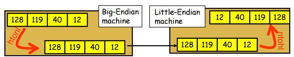 little endian format