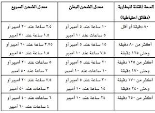 جدول قيم معدل وزمن الشحن  البطئ والسريع للبطارية حسب السعة الاحتياطية