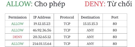 Tường lửa cho phép hoặc từ chối máy tính bằng địa chỉ IP