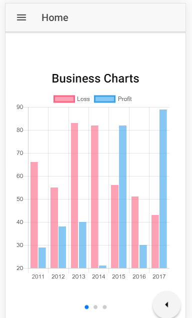 Stayed informed angular documents and ionic cli also creating beautiful charts using line bar rh code sample