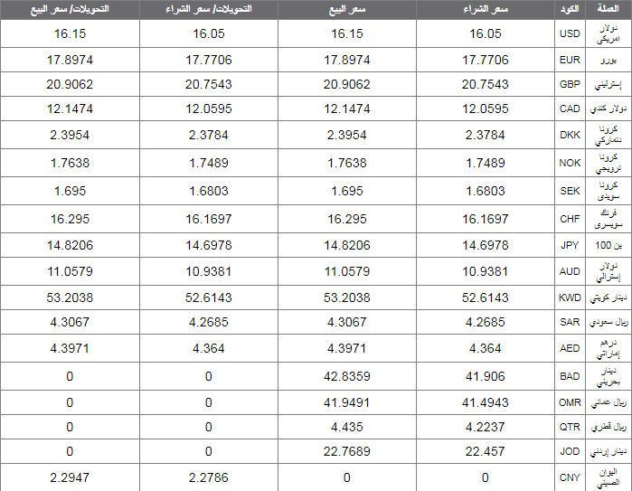 اسعار العملات اليوم الثلاثاء 3 ديسمبر 2019 اسعار العملات العربية والاجنبية