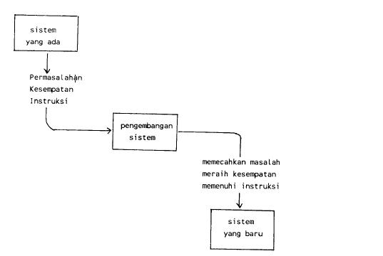 Gambar 1 Alur Pengembangan Sistem