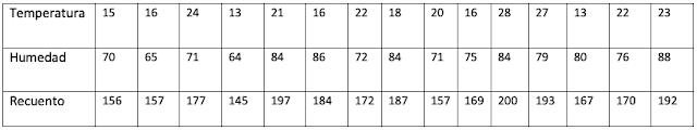 Tabla de datos sobre presencia de un parásito según CC temperatura/humedad.