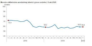 türkiye ekonomisi beklentileri 2020