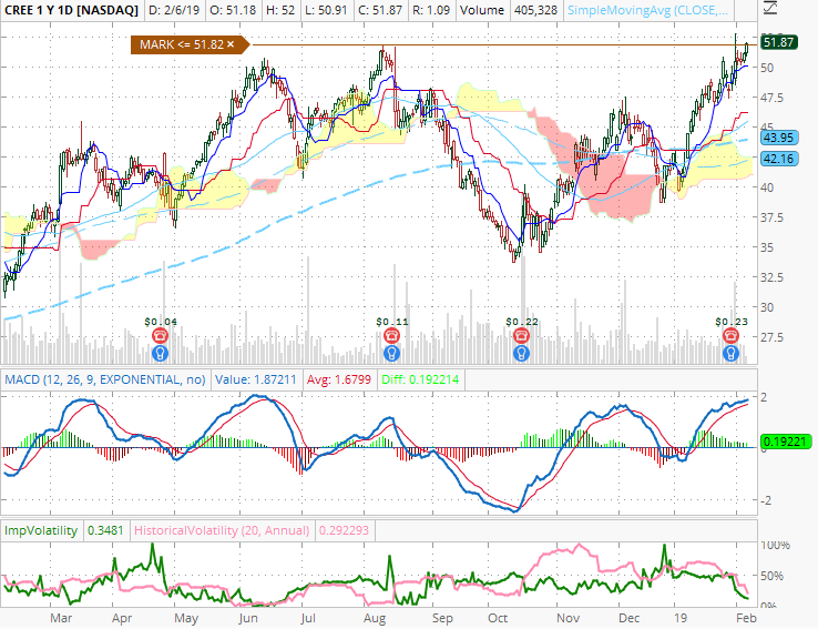 Greed and Fear: In my Radar for February: CREE, MRVL, UBNT