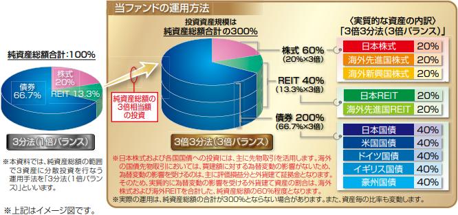 グローバル3倍3分法ファンド 投資対象資産と実質的な資産の内訳