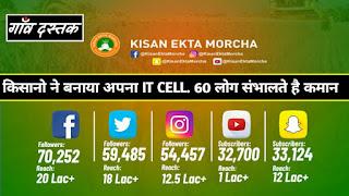 Kisan Ekta Morcha
