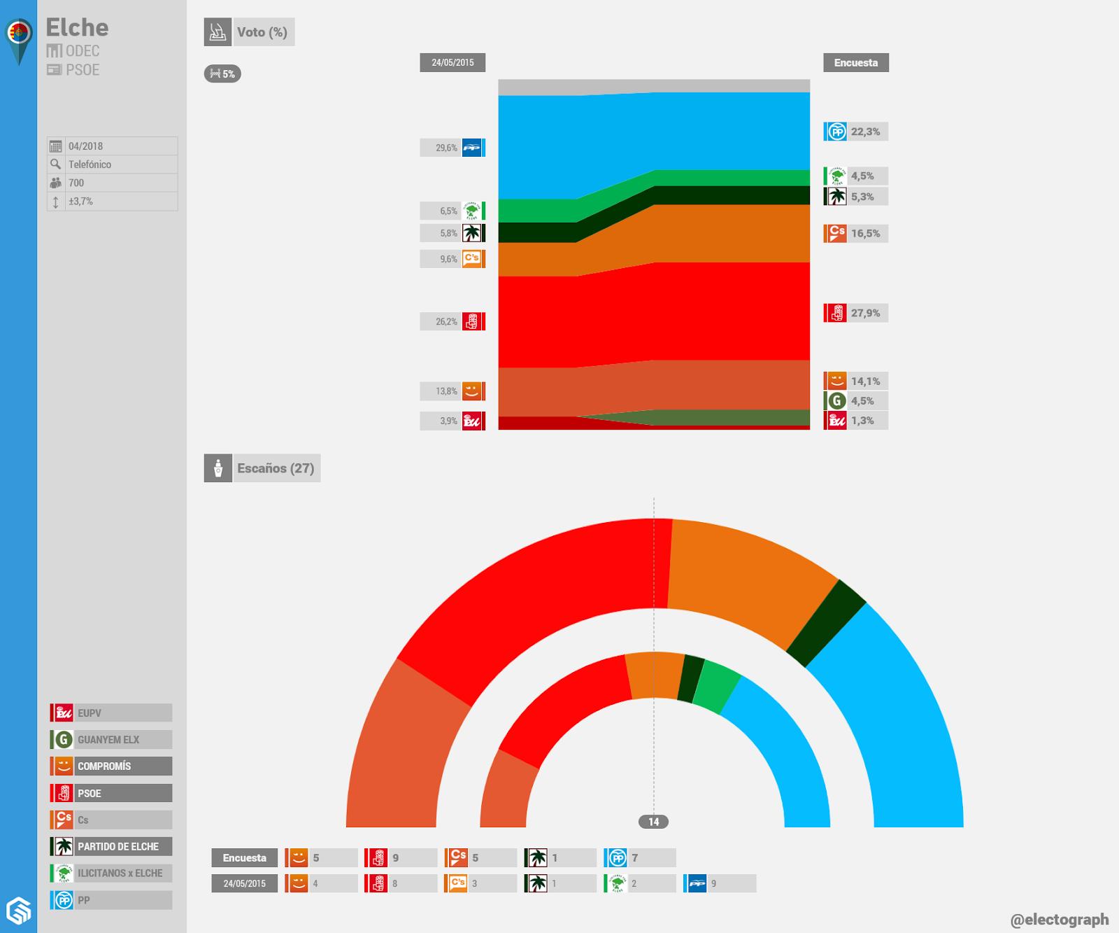 Gráfico de la encuesta para elecciones municipales en Elche realizada por ODEC para el PSOE en abril de 2018