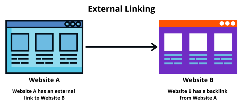External link - What are Backlinks? How to create Backlinks?