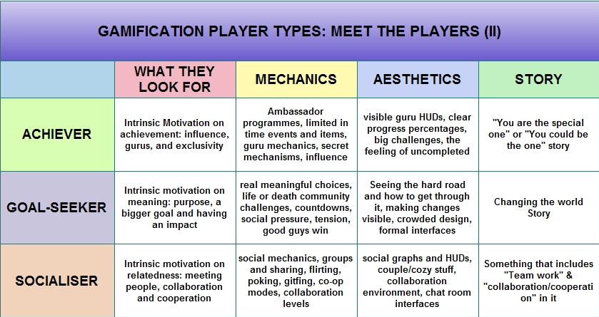Gamification By Victormanriquey Gamification Player