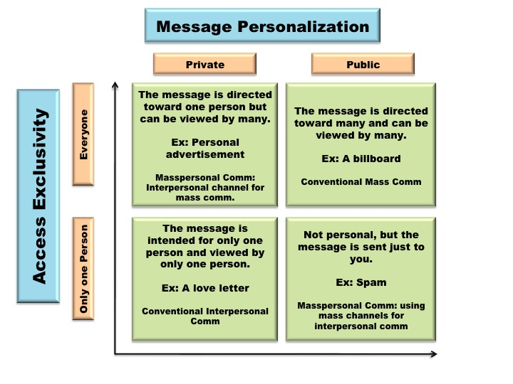 Student Blog Social Media and MassPersonal Communication On Media - interpersonal examples