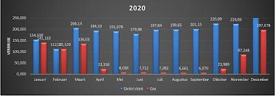 Q4 2020 - Energiekosten - grafiek