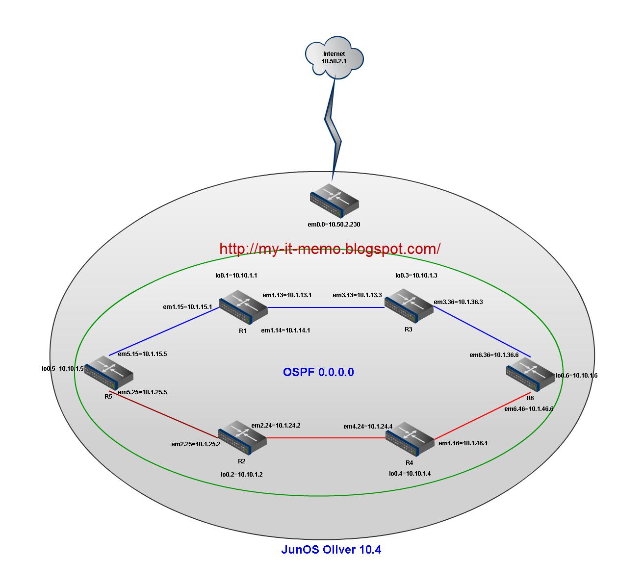 Juniper | Network Security Memo | Page 4