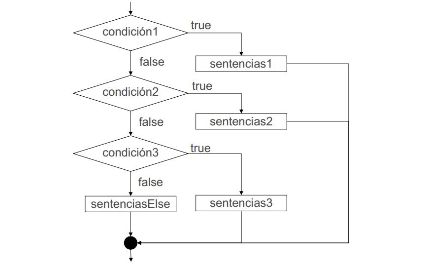 Blog De Piwi Estructura De Control If Anidado