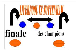 Aujourd'hui match Liverpool vs tottenham finale ligue des champions