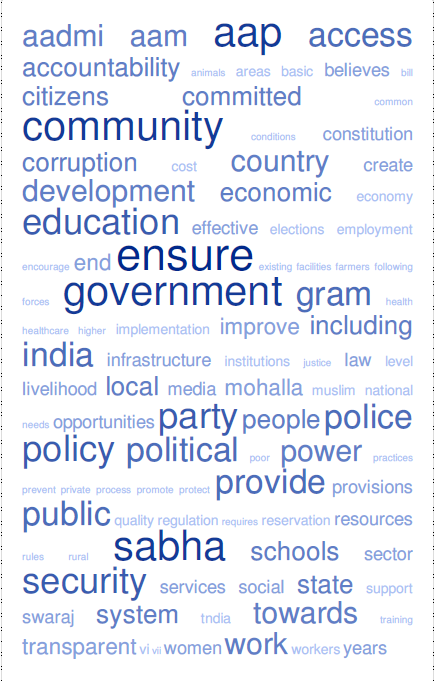 i-ZONE: Indian Election Manifesto: Tag Cloud for AAP, BJP and Congress