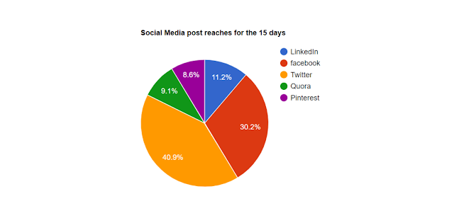 Social Media post reaches pie chart for the 15 days