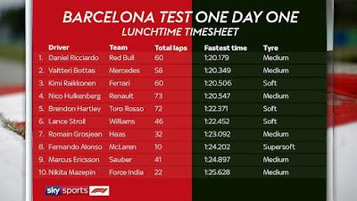 Formula 1 preseason test