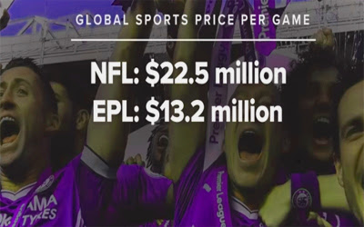 Global sports price per game