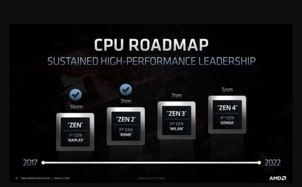 Ruilong 4000 led AMD to offer the strongest Zen3 day group: IPC increased by as much as 15%