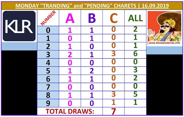 Kerala Lottery Result Winning Numbers ABC Chart Monday 7  Draws on 16.9.2019