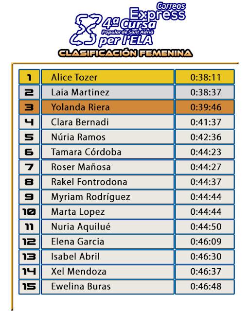 Clasificación Femenina 10K  4ª Cursa Correos Express per l'ELA