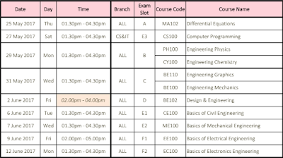 KTU B.Tech Examination :- Modified Ktu B.Tech S2 End Semester Examination Time Table, May / June 2017