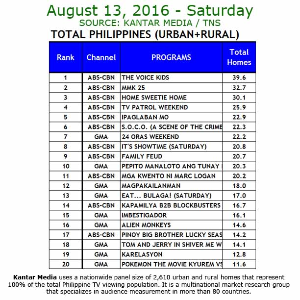 Kantar Media National TV Ratings - Aug 13, 2016