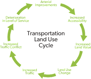 Land Use and Transport Planning