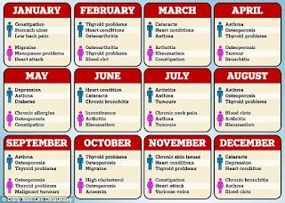 من خلال شهر ميلادك تعرف علي نوع المرض الذي من الممكن ان يصيبك